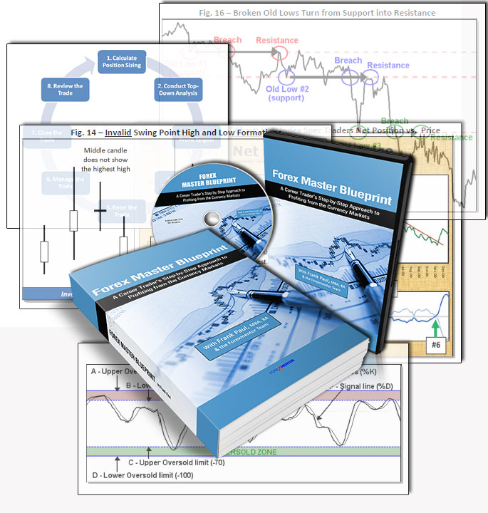Forex Master Blueprint by Frank Paul (online version)